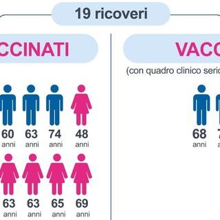 Covid, in Piemonte l'84% dei pazienti in terapia intensiva non è vaccinato